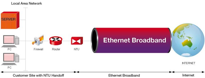 Ethernet Broadband
